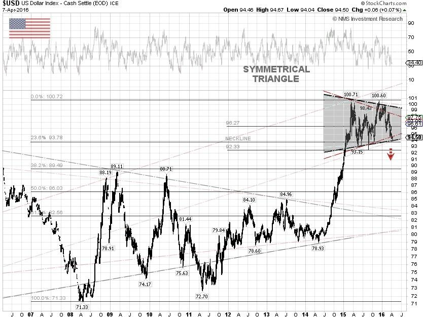 U S Dollar Index Technical Chart