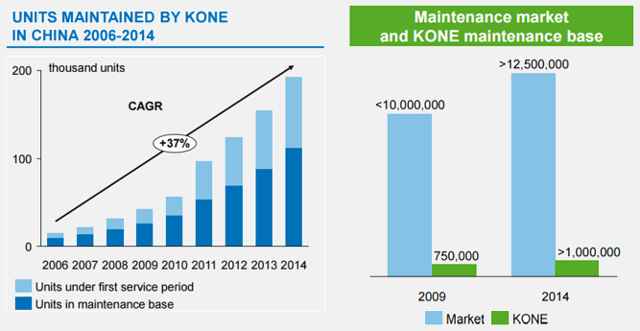Source: KONE capital markets day 9/25/2015