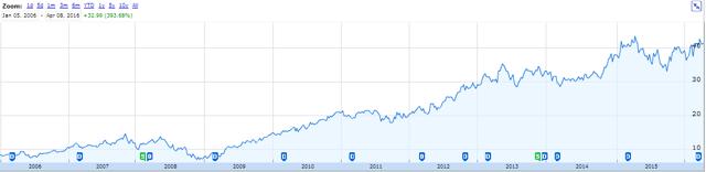 KONE stock chart 2006-2016. Source: Google Finance