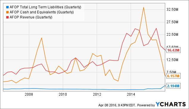 AFOP Total Long Term Liabilities (Quarterly) Chart