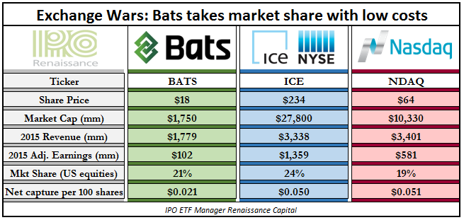 Bats global markets ipo prospectus