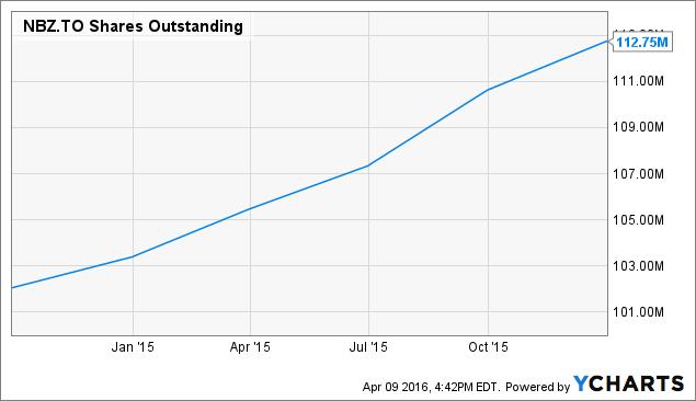 NBZ Shares Outstanding Chart