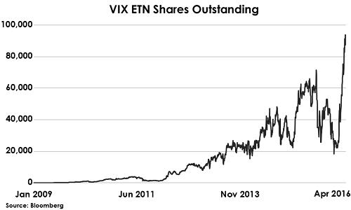2016-04-30-Hughes-VIX-ETN-shares-outstanding
