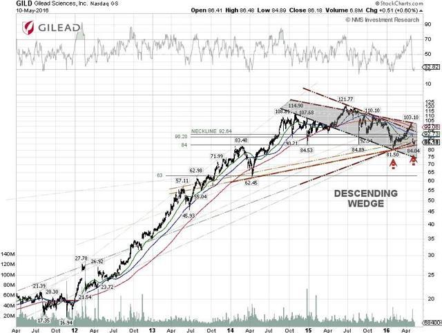 Gilead Technical Chart