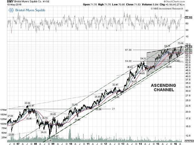 BMS Techncial Chart