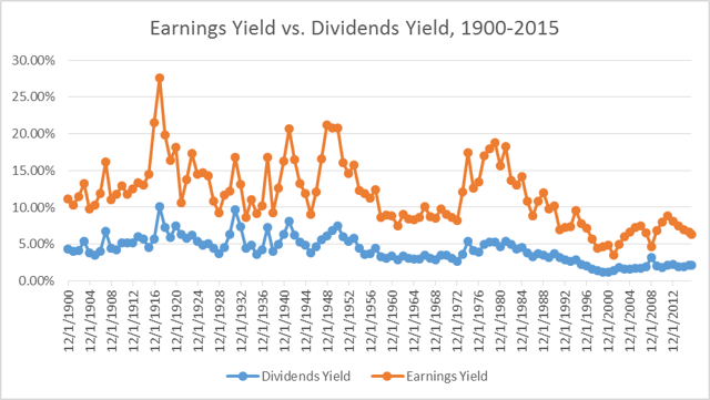 Historical charts for S&P Index Earnings Yield and Dividends Yield.