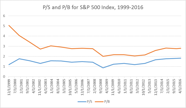 Historical P/S and P/B for S&P 500 Index from 1999 to 2016.