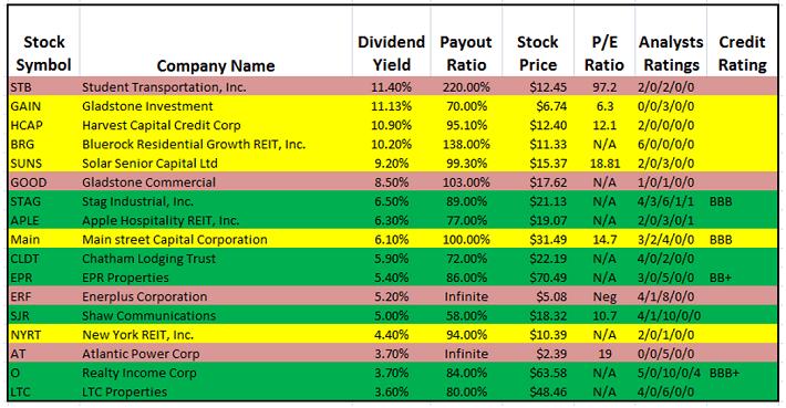 the best monthly dividend stocks seeking alpha
