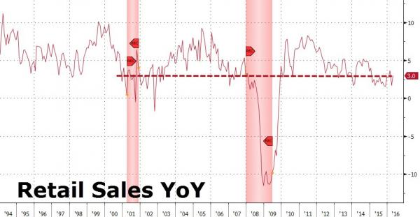 1214659d1e0f A look at the following YOY Retail Sales chart provided by Zerohedge shows  striking similarities in what led up to the financial crisis.