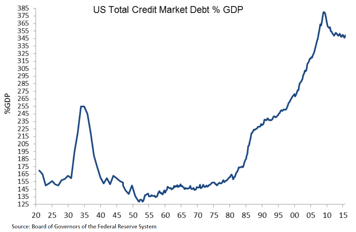 Us Economy Three Charts Debt One Chart Growth Seeking Alpha Seed Germination Diagram In Basic Terms Deleveraging Post Gfc Currently Puts Economys Leverage Ratio To Gdp At The Levels Comparable With 2006 2007