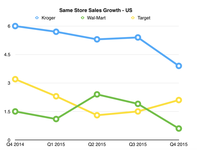 Kroger vs Wal-Mart vs Target Same Store Sales Growth