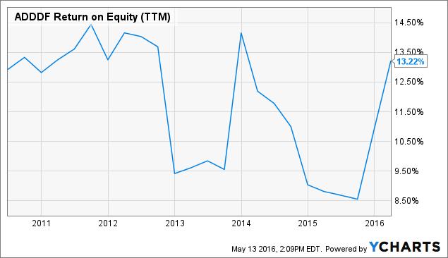 ADDDF Return on Equity (<a href=