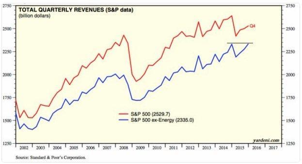 S&P ex energy revenues.jpg