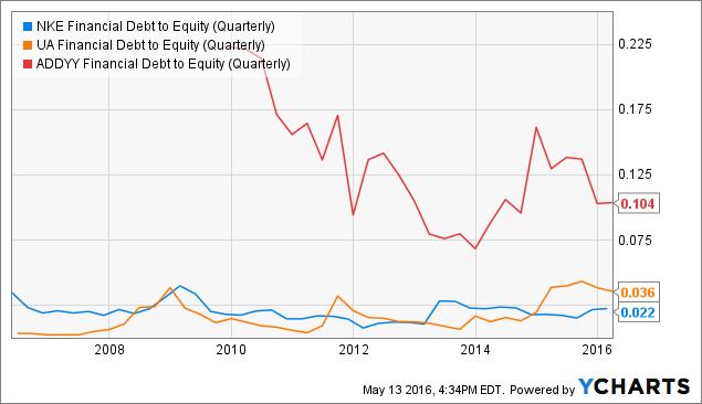 NKE Financial Debt to Equity (Quarterly) Chart
