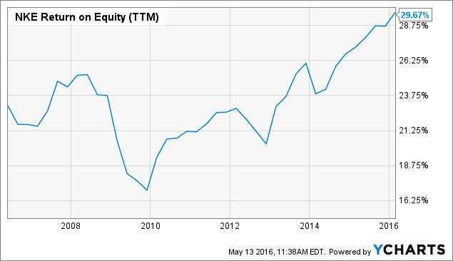 NKE Return on Equity (<a href=