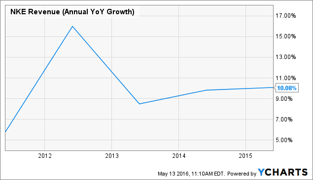 NKE Revenue (Annual YoY Growth) Chart