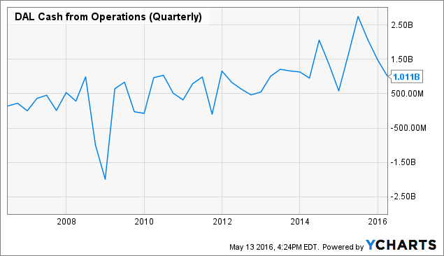 DAL Cash from Operations (Quarterly) Chart