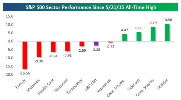 Sector perf, since alll time high.jpg