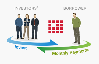 Source: LendingClub website