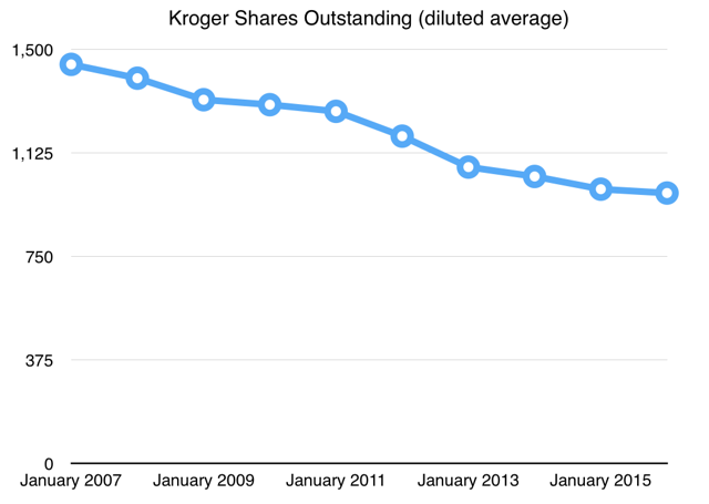 Kroger Shares Outstanding