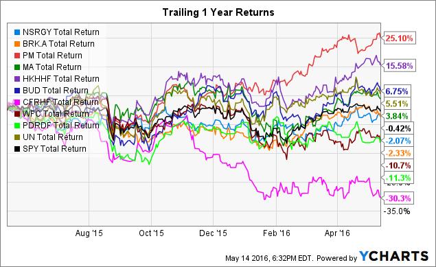 NSRGY Total Return Price Chart