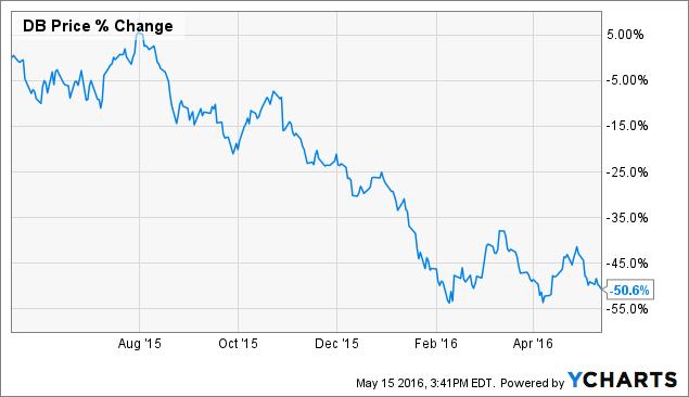 Since last year, Deutsche Bank lost 50% of its market value