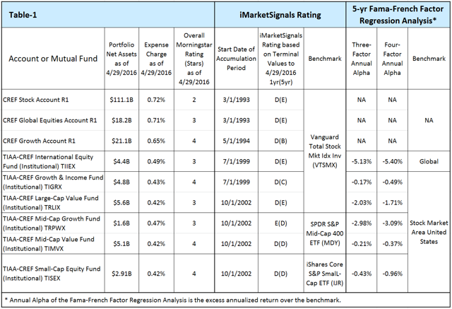 TIAA-CREF fund analysis