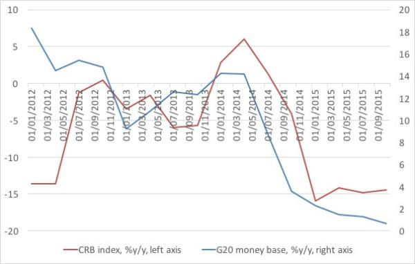 CRB and G20 money base growth
