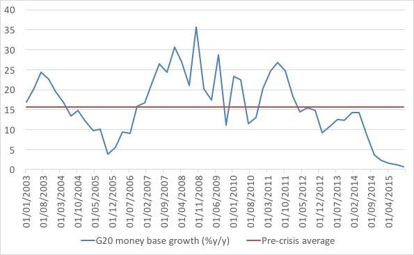 G20 money base growth.jpg
