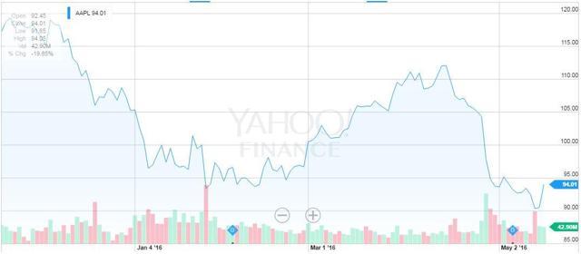 Source: Yahoo! Finance