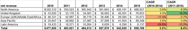 WWE Net Revenue by Geography (2010-2015)