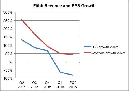 Fitbit Revenue And EPS Growth