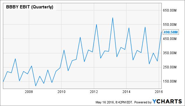 BBBY EBIT (Quarterly) Chart