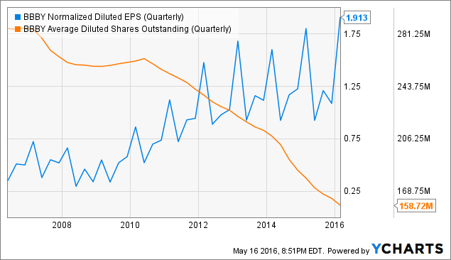 BBBY Normalized Diluted EPS (Quarterly) Chart