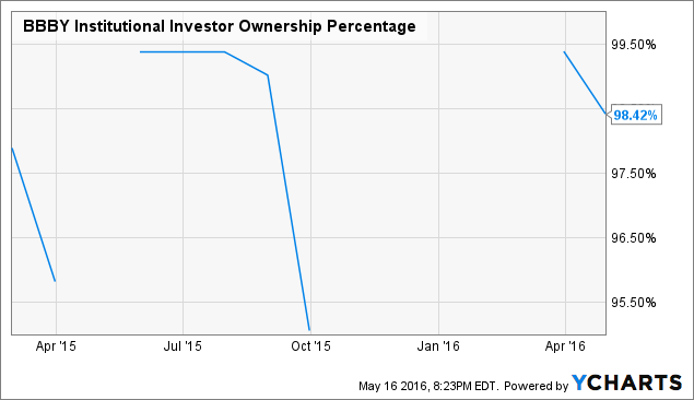 BBBY Institutional Investor Ownership Percentage Chart