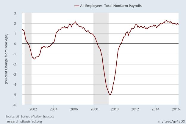 Growth rate of nonfarm payrolls