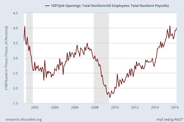 Job Openings as percent of nonfarm jobs
