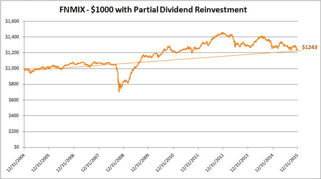 FNMIX With Partial Dividend Reinvestment for 2% CAGR