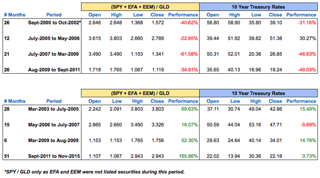 equities vs gold; and treasury rates
