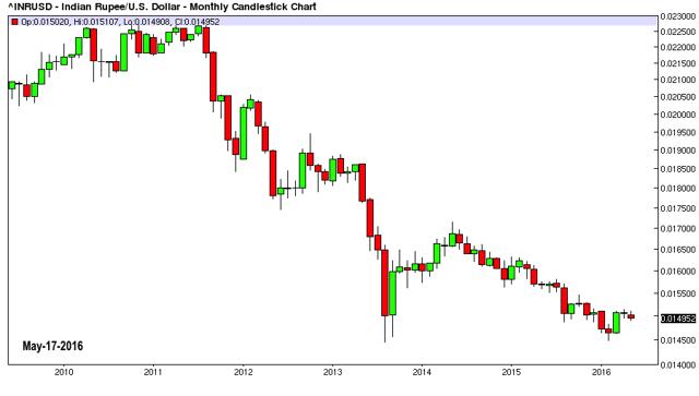 indian rupee vs dollar