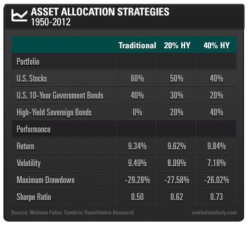 Asset Allocation Strategies: 1950-2012