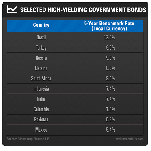 Selected High-Yielding Government Bonds