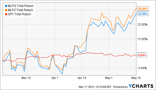 MLPQ Total Return Price Chart