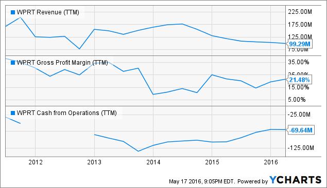 WPRT Revenue Chart