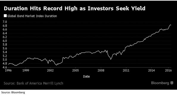 Global Bond Market Index Duration Chart