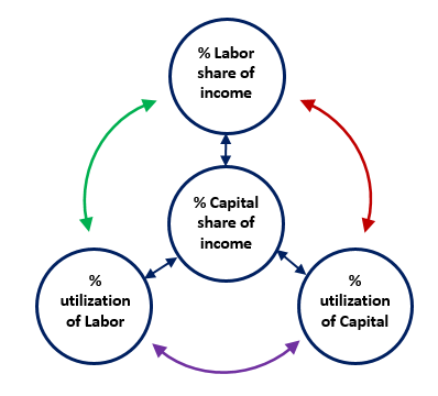 Circular Flow Of Labor And Capital Seeking Alpha