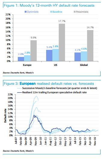 High-Yield Defaults 1