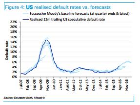 High-Yield Defaults 2