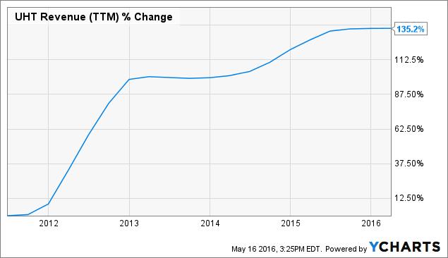 UHT Revenue Chart