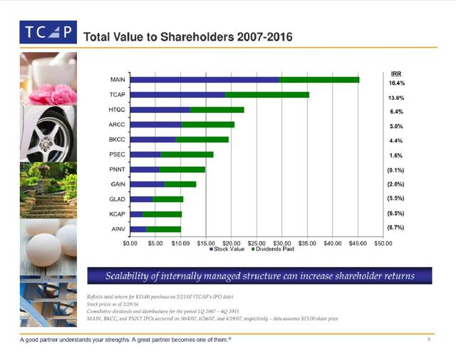 Selected BDCs Total Value to Shareholders 2007-2016